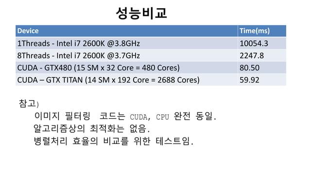참고)이미지 필터링 코드는 CUDA, CPU 완젂 동일.알고리즘상의 최적화는 없음.병렬처리 효율의 비교를 위한 테스트임.성능비교Device Time(ms)1Threads - Intel i7 2600K @3.8GHz 10...