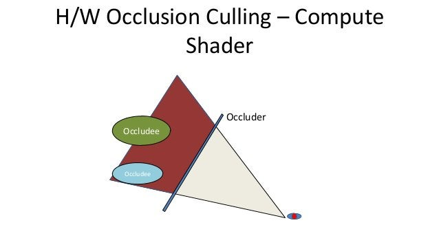 H/W Occlusion Culling – ComputeShaderOccludeeOccludeeOccluder