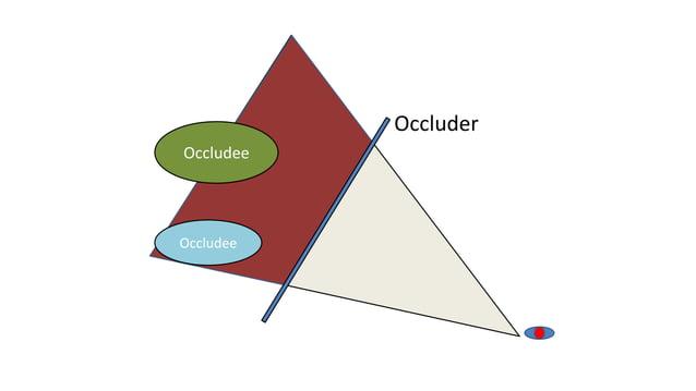 OccludeeOccludeeOccluder