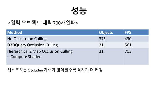 성능<입력 오브젝트 대략 700개일때>Method Objects FPSNo Occulusion Culling 376 430D3DQuery Occlusion Culling 31 561Hierarchical Z Map Oc...