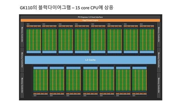 GK110의 블럭다이어그램 – 15 core CPU에 상응