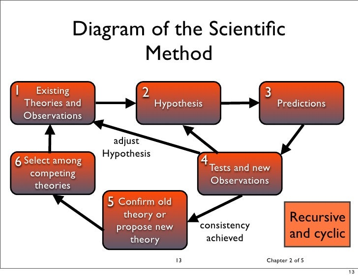 an overview of the science and scientific research in the beginners guide to the scientific method Writing the scientific paper w hen you write about scientific topics to specialists in a particular scientific field, we call that scientific writing (when you write to non-specialists about scientific topics, we call that science writing) t he scientific paper has developed over the past three centuries into a tool to communicate the results of scientific inquiry.