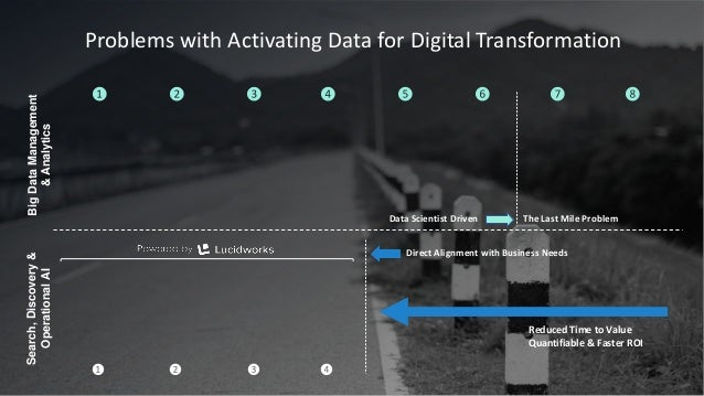 Data Scientist Driven The Last Mile Problem Reduced Time to Value Quantifiable & Faster ROI Search,Discovery& OperationalA...