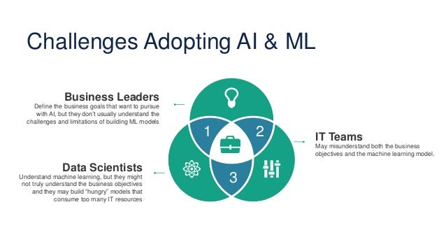 Challenges Adopting AI & ML IT Teams May misunderstand both the business objectives and the machine learning model. Busine...