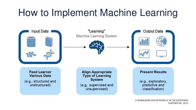 How to Implement Machine Learning A FRAMEWORK FOR APPLYING AI IN THE ENTERPRISE GARTNER INC. 2017