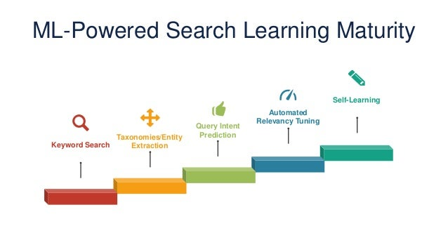 ML-Powered Search Learning Maturity Self-Learning Taxonomies/Entity Extraction Automated Relevancy Tuning Query Intent Pre...