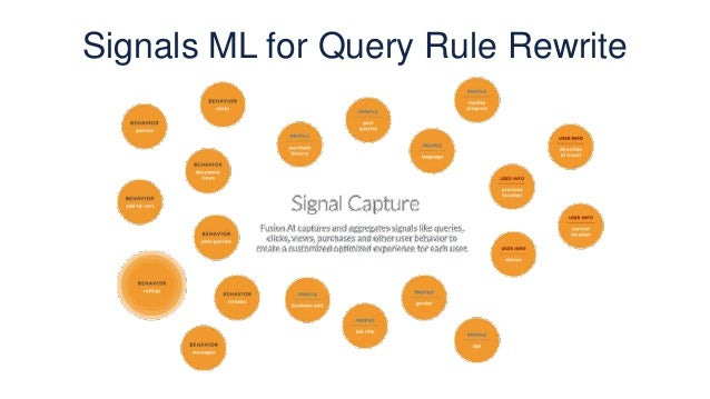 Signals ML for Query Rule Rewrite