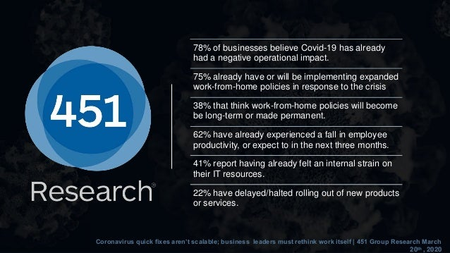 78% of businesses believe Covid-19 has already had a negative operational impact. 75% already have or will be implementing...