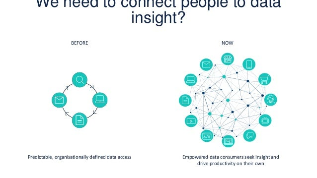 We need to connect people to data insight? Predictable, organisationally defined data access BEFORE Empowered data consume...
