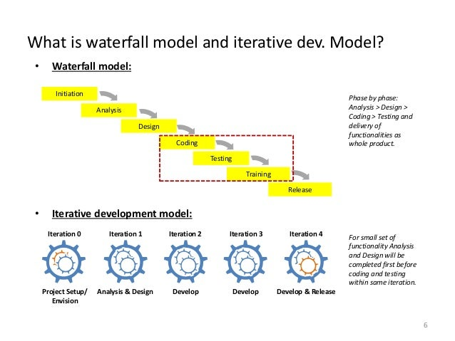 Applying both of waterfall and iterative development for What is waterfall methodology