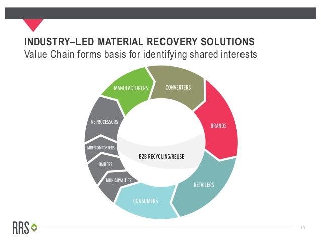 Applying circular economy principles to plastic packaging