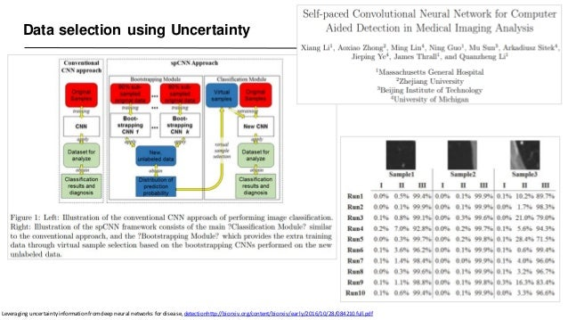 Data selection using Uncertainty Leveraging uncertainty information fromdeep neural networks for disease, detectionhttp://...
