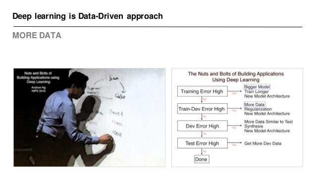 Deep learning is Data-Driven approach MORE DATA