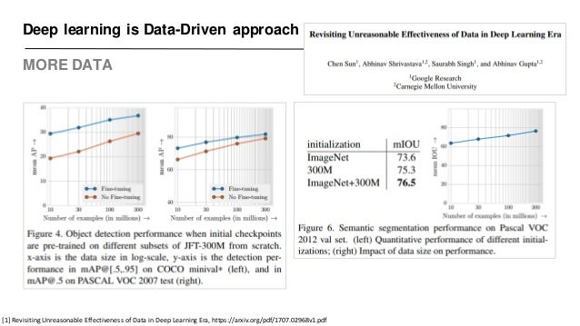 Deep learning is Data-Driven approach MORE DATA [1] Revisiting Unreasonable Effectiveness of Data in Deep Learning Era, ht...