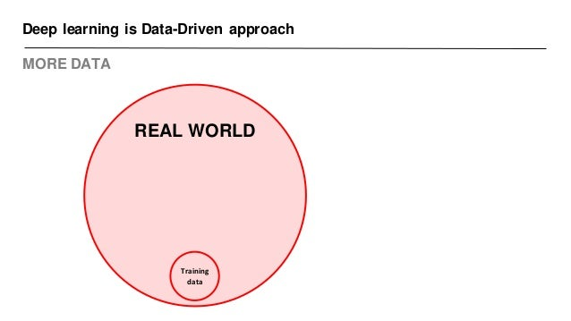 Deep learning is Data-Driven approach MORE DATA REAL WORLD Training data