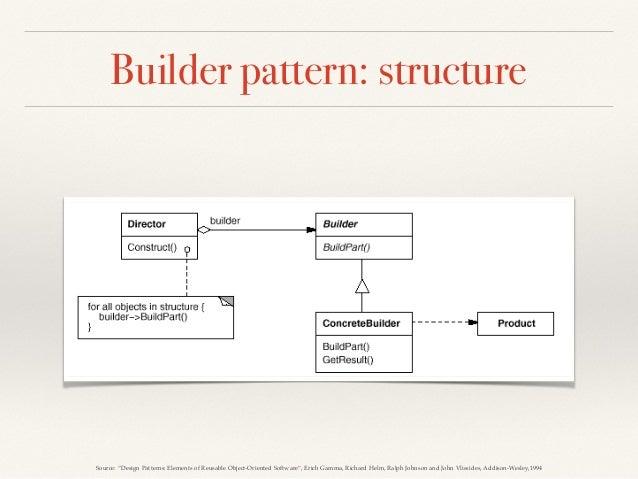 Applying Design Patterns in Practice