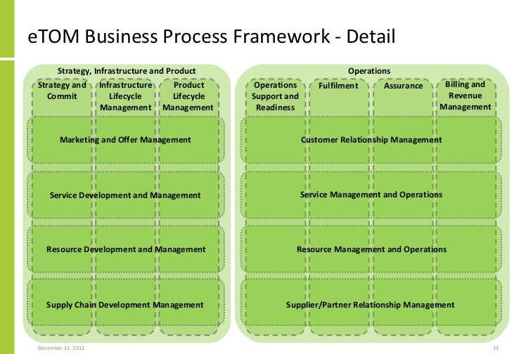 strategy process product and services