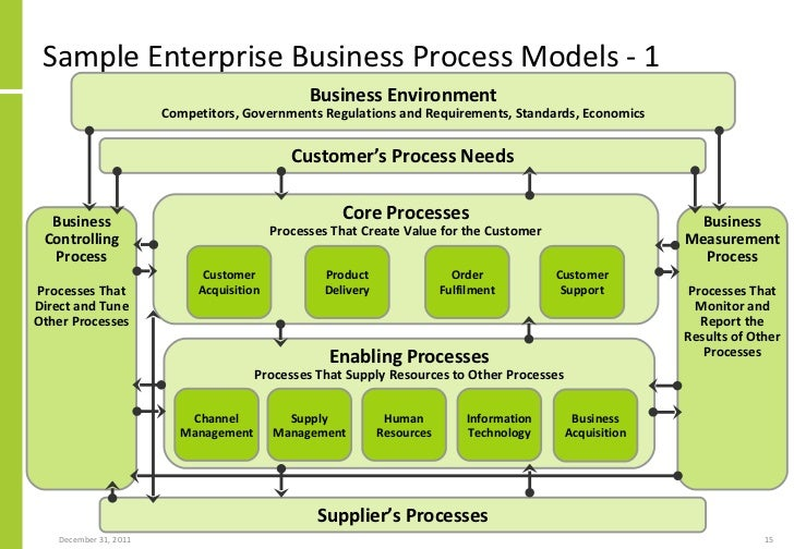 Applying etom enhanced telecom operations map framework to non tele support processes 15 sample enterprise business process models 1 flashek Gallery