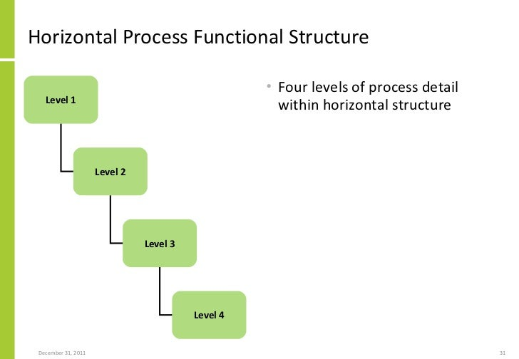 suppliers and partners selection 31 horizontal process - Level 4 Process Map