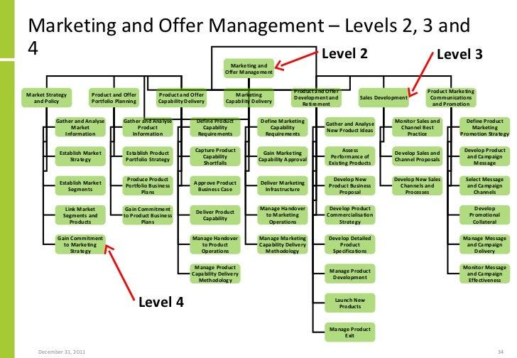 34 - Level 4 Process Map