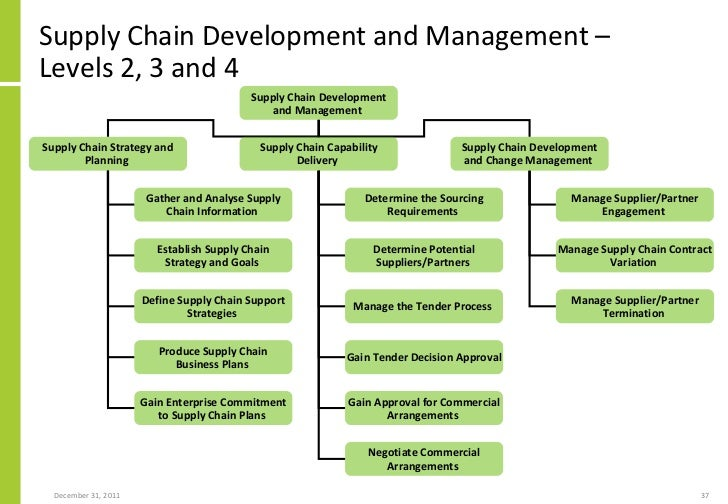a proposal of larg supply chain Summary: the central aim of this master thesis is to analyze the current supply chain organizational structure of a firm working in the upstream space of food & beverage industry and growing at a significant rate in the asia pacific region.