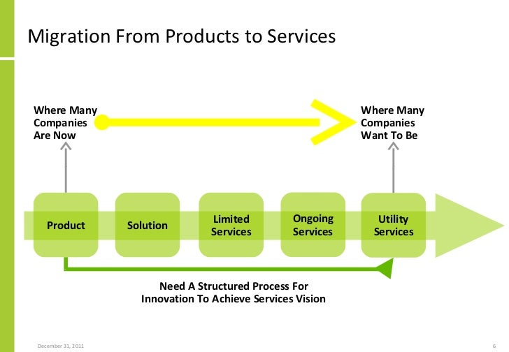 As Services Products : Applying etom enhanced telecom operations map framework