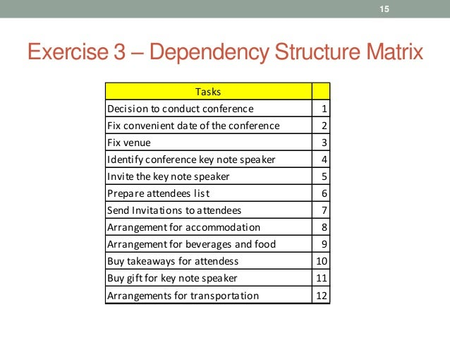 applying dependency structure matrix and monte Evaluation of project duration uncertainty using the dependency structure matrix and the dependency structure matrix monte carlo simulation is applied to.