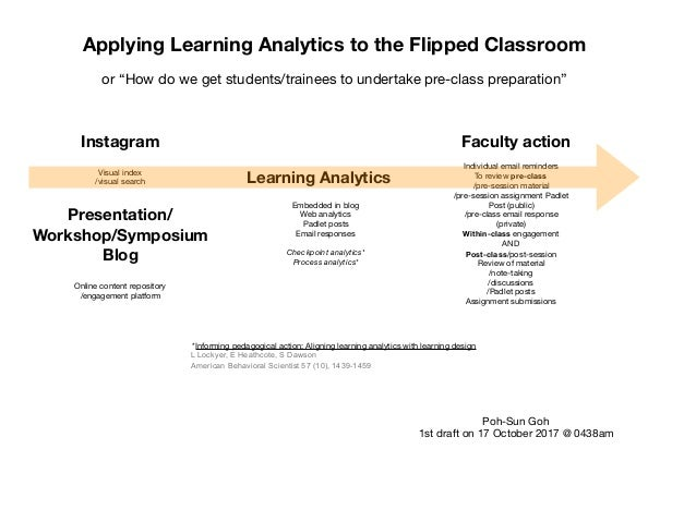 "Applying Learning Analytics to the Flipped Classroom or ""How do we get students/trainees to undertake pre-class preparatio..."