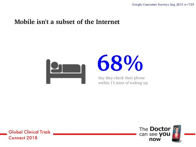 Global Clinical Trials Connect 2018 Mobile isn't a subset of the Internet 68%Say they check their phone within 15 mins of ...