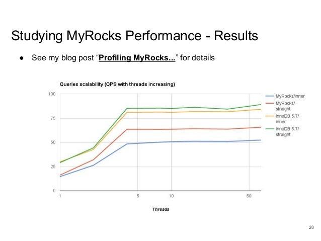 "www.percona.com Studying MyRocks Performance - Results ● See my blog post ""Profiling MyRocks..."" for details 20"