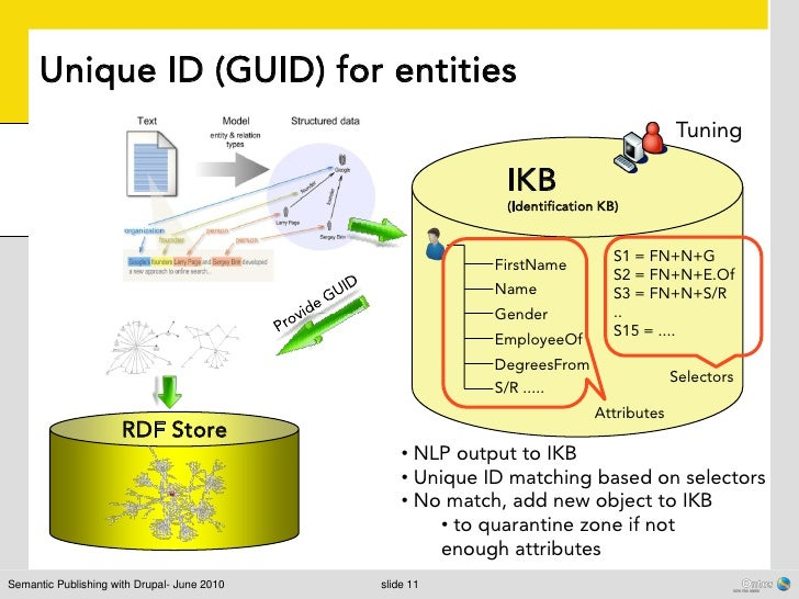 Unique ID (GUID) for entities                                                                                       Tuning...