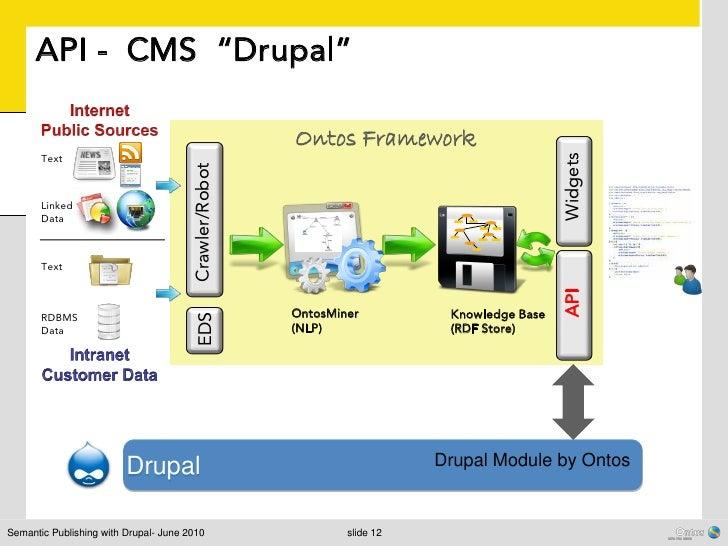 "API - CMS ""Drupal""                                                       Ontos Framework       Text                       ..."