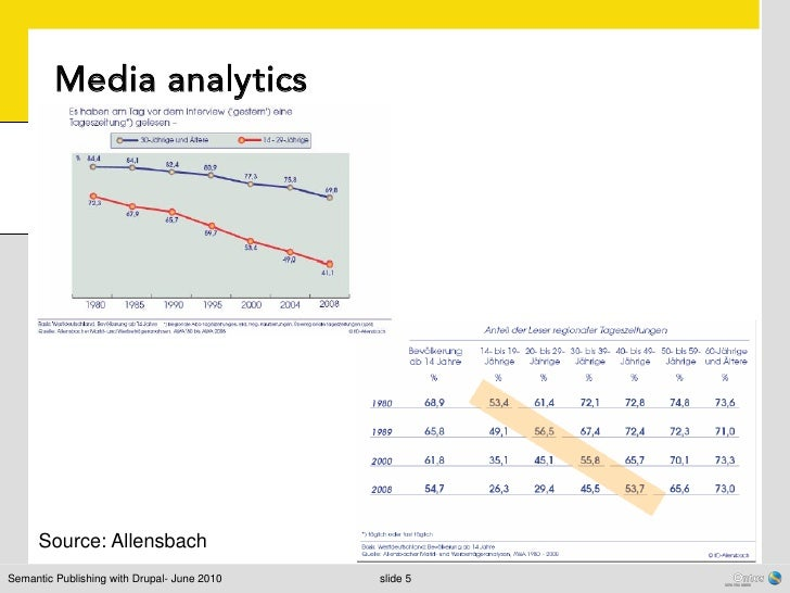 Media analytics      Source: AllensbachSemantic Publishing with Drupal- June 2010   slide 5