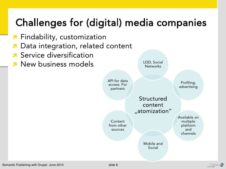 Challenges for (digital) media companies           Findability, customization           Data integration, related conten...