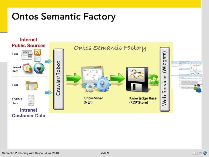 Ontos Semantic Factory                                                       Ontos Semantic Factory                       ...