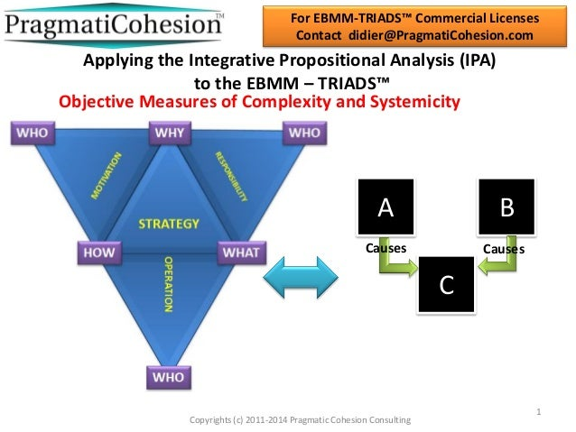 For EBMM-TRIADS™ Commercial Licenses Contact didier@PragmatiCohesion.com  Applying the Integrative Propositional Analysis ...