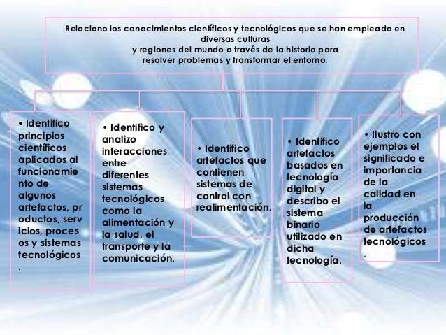 Relaciono los conocimientos científicos y tecnológicos que se han empleado en                                          div...