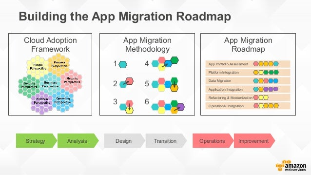 Application Portfolio Migration – Application Road Map
