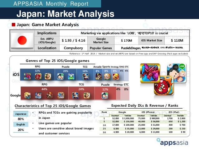 Mobile App market research - korea, japan, china, taiwan