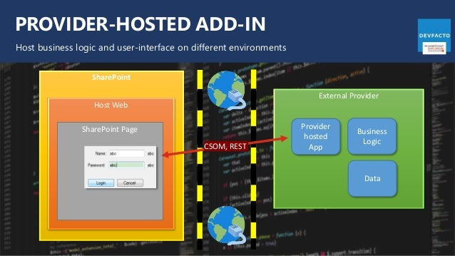 PROVIDER-HOSTED ADD-IN Host business logic and user-interface on different environments SharePoint Host Web External Provi...