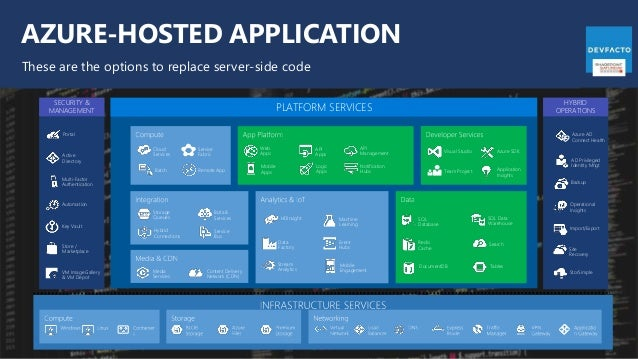 AZURE-HOSTED APPLICATION These are the options to replace server-side code Web Apps Mobile Apps API Management API Apps Lo...