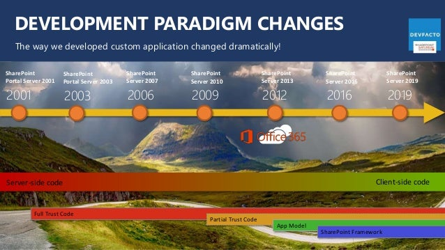 DEVELOPMENT PARADIGM CHANGES The way we developed custom application changed dramatically! Full Trust Code Partial Trust C...