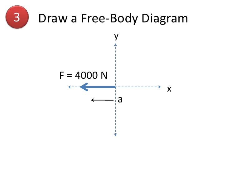 app of the 2nd law single body problems