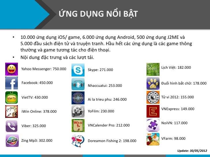 """""""KHẨU VỊ"""" NGƯỜI DÙNG TẠI VIỆT NAM                   Source: AppstoreVN's insights in May 2012"""