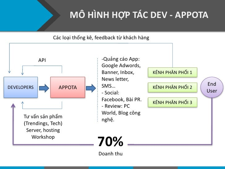 MÔ HÌNH HỢP TÁC DEV - APPOTA                   Các loại thống kê, feedback từ khách hàng             API                  ...