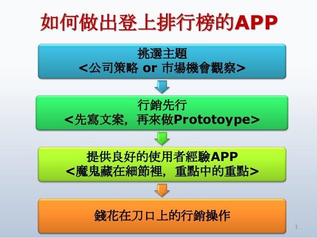 如何做出登上排行榜的APP1挑選主題<公司策略 or 市場機會觀察>行銷先行<先寫文案,再來做Prototoype>提供良好的使用者經驗APP<魔鬼藏在細節裡,重點中的重點>錢花在刀口上的行銷操作