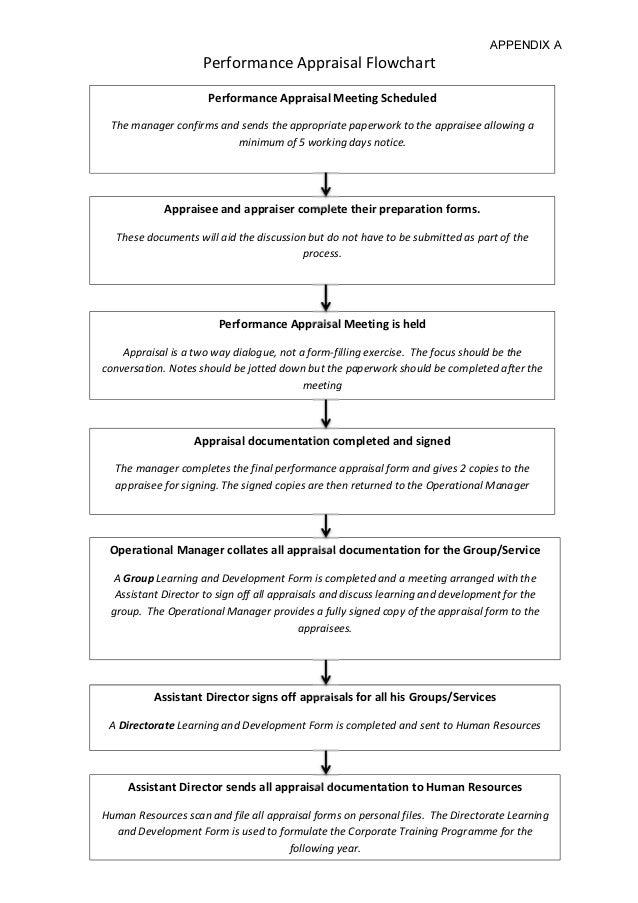 Appraisal flowchart