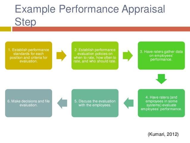 Wonderful (Kumari, 2012); 12. Example Performance Appraisal Step ...