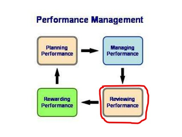 Other Terms Performance appraisal has been synonymous with  performance review,  performance evaluation,  performance a...