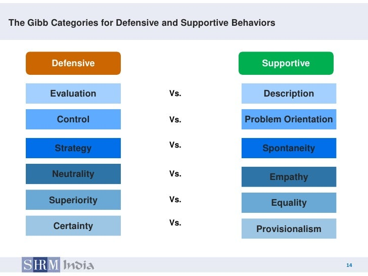 gibbs categories of defensive and supportive communication
